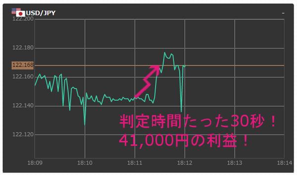ジェットオプション(JET OPTION)の判定時間30秒を利用した結果